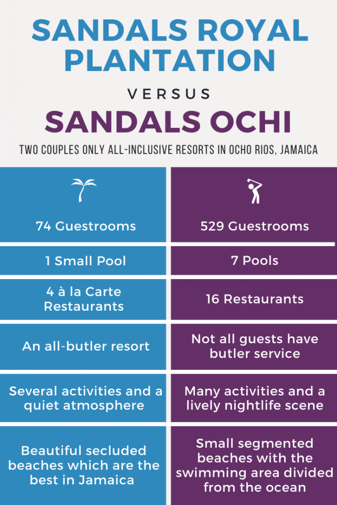 Sandals Royal Plantation vs Sandals Ochi Infographic
